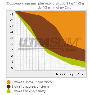Wykres- zrzucone kilogramy
